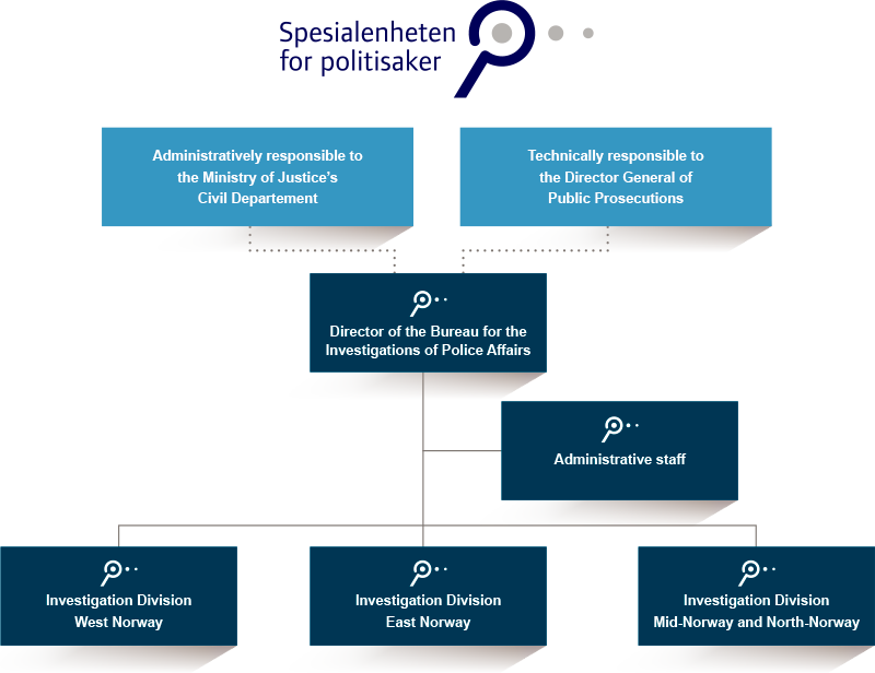 Organizational Charts - The Norwegian Bureau for the Investigation of Police Affairs